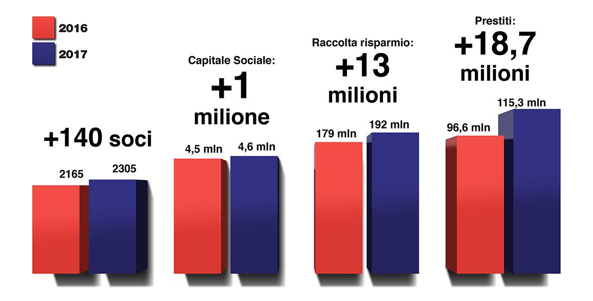 I numeri di Banca di Cagliari